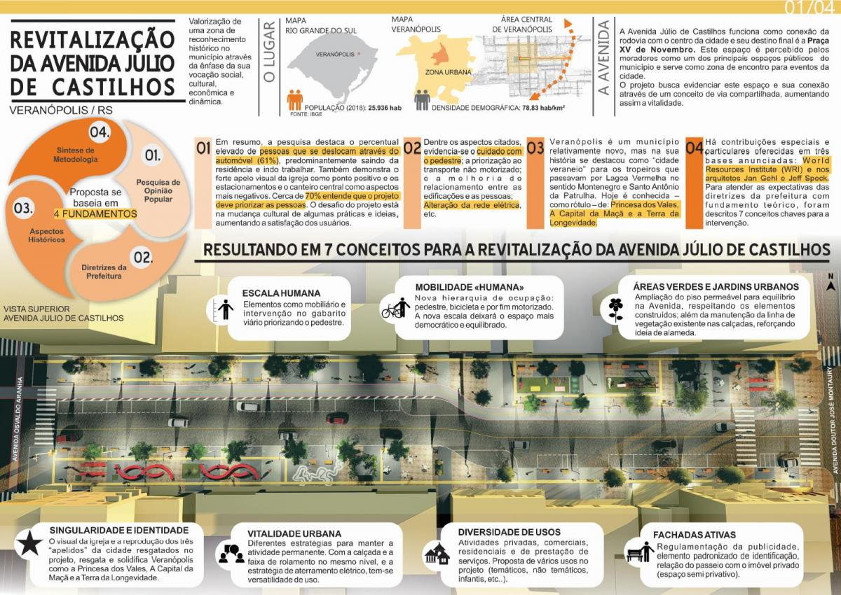 Proposta de Revitalização da Avenida Julio Castilhos em Veranópolis