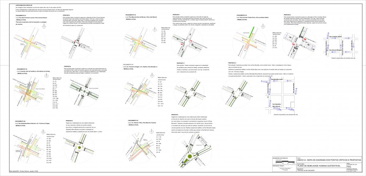 Plano de Mobilidade Humana de São Gabriel